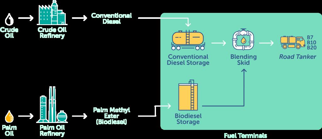 Dynamic Diesel Diagram